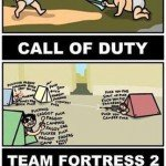 FPS Games and Their Players